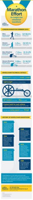 United_Response_Wheelchair_Marathon_Infographic